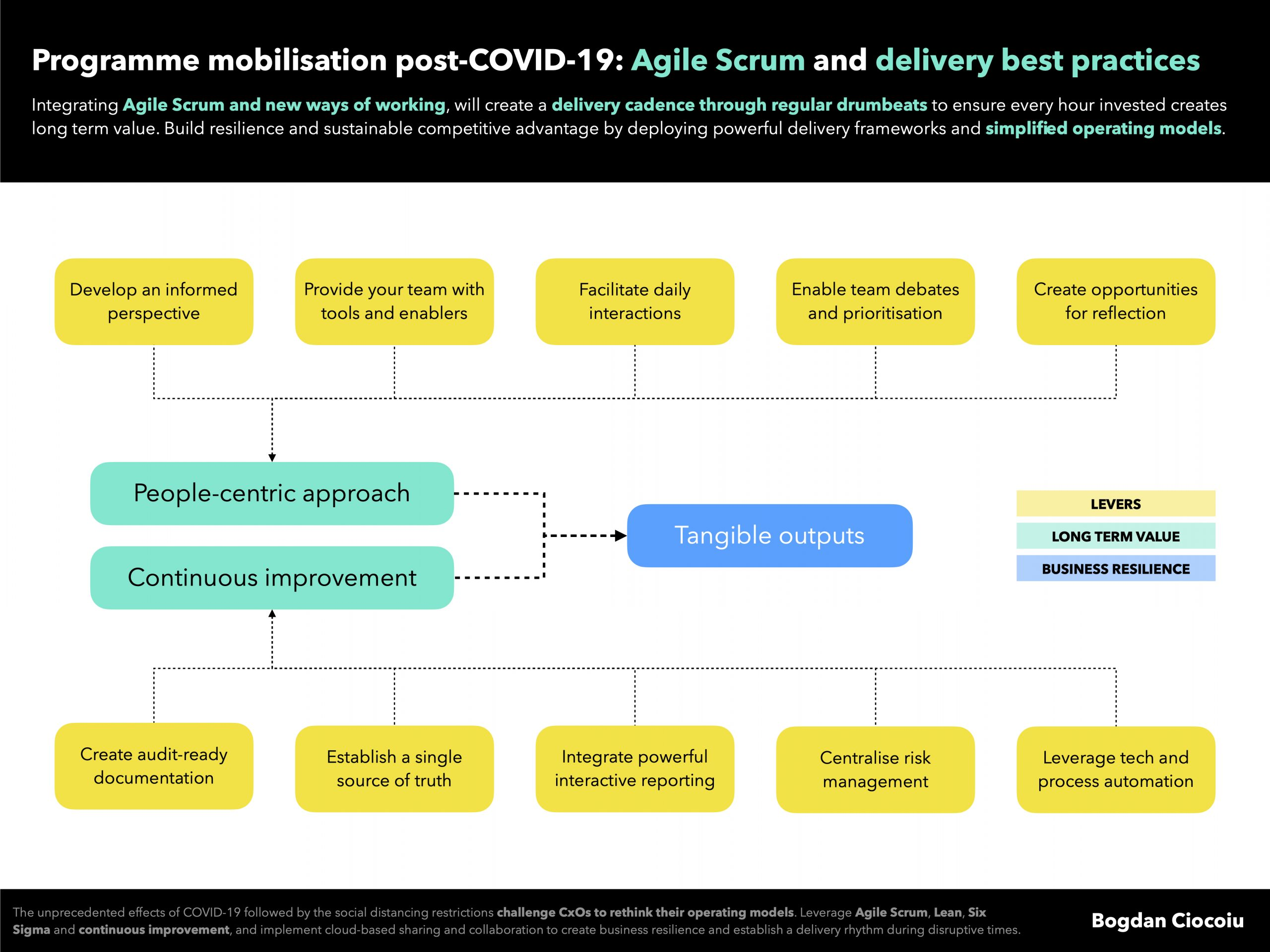 Programme mobilisation post-COVID-19 - Agile Scrum and delivery best practices