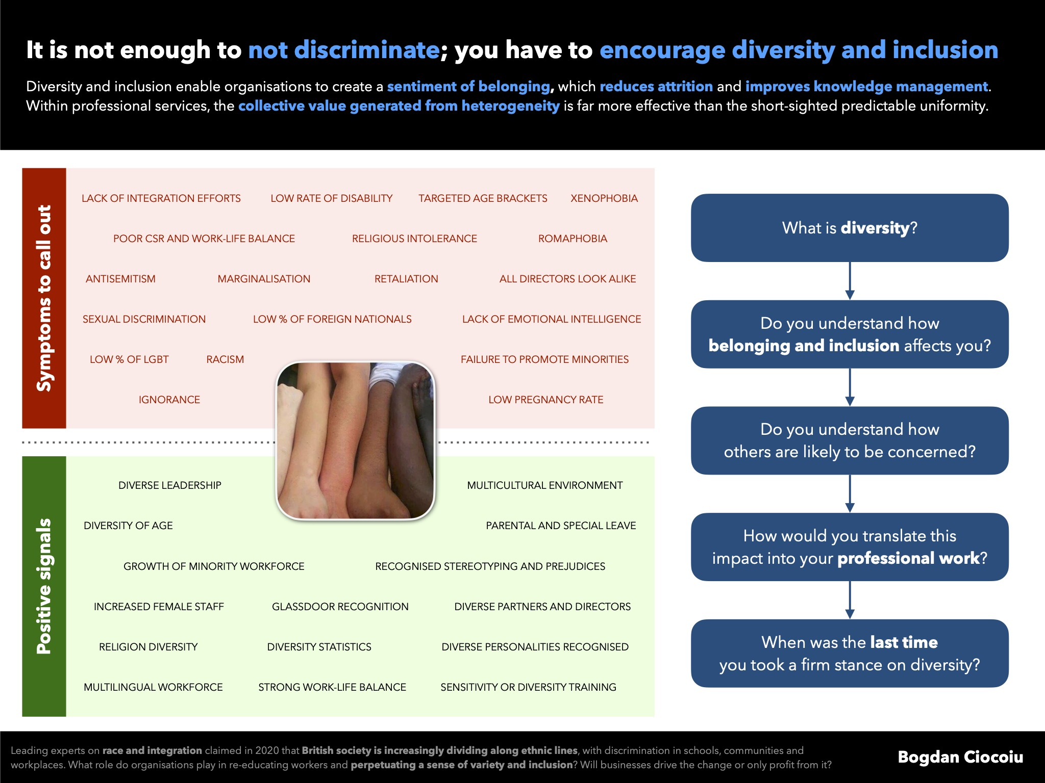It is not enough to not discriminate; everyone must encourage diversity and inclusion