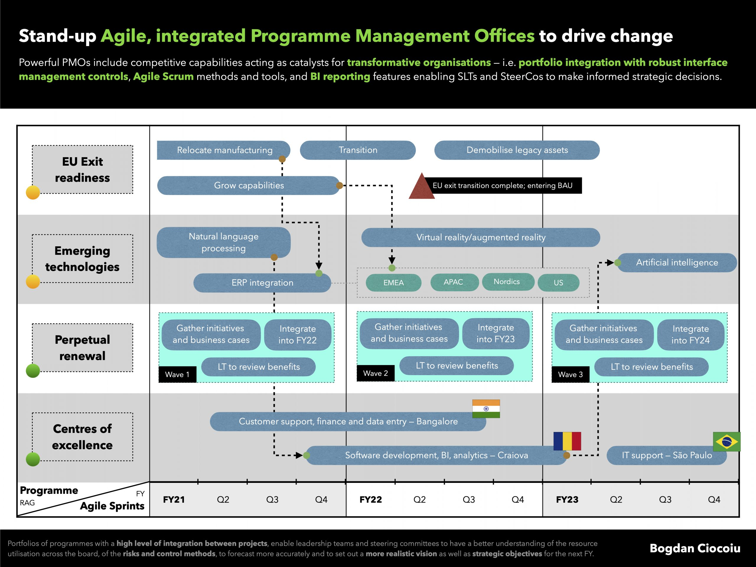 Complexities always emerging from programme portfolio integration