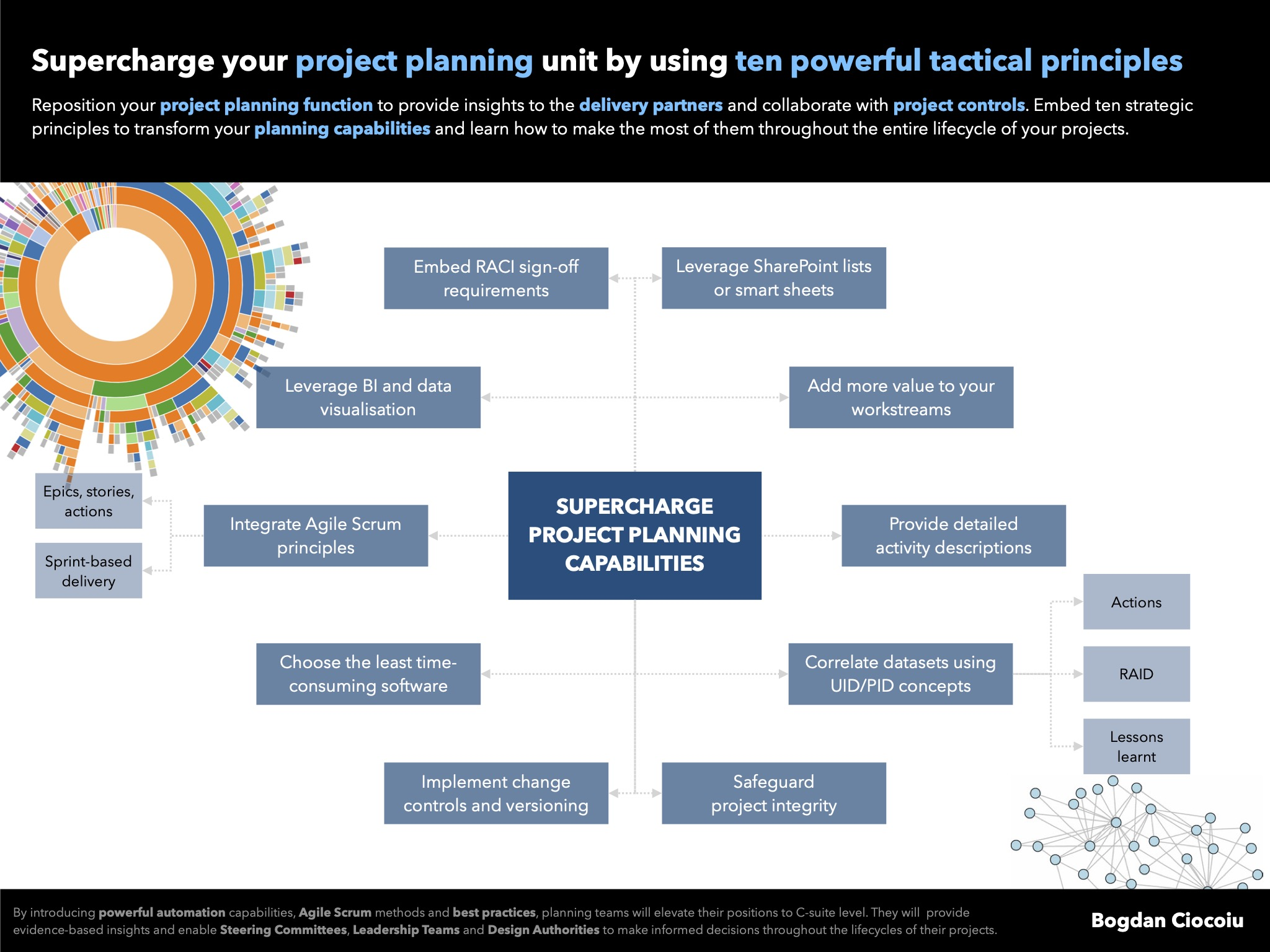 Improve your project planning capabilities by leveraging 10 powerful tactical principles