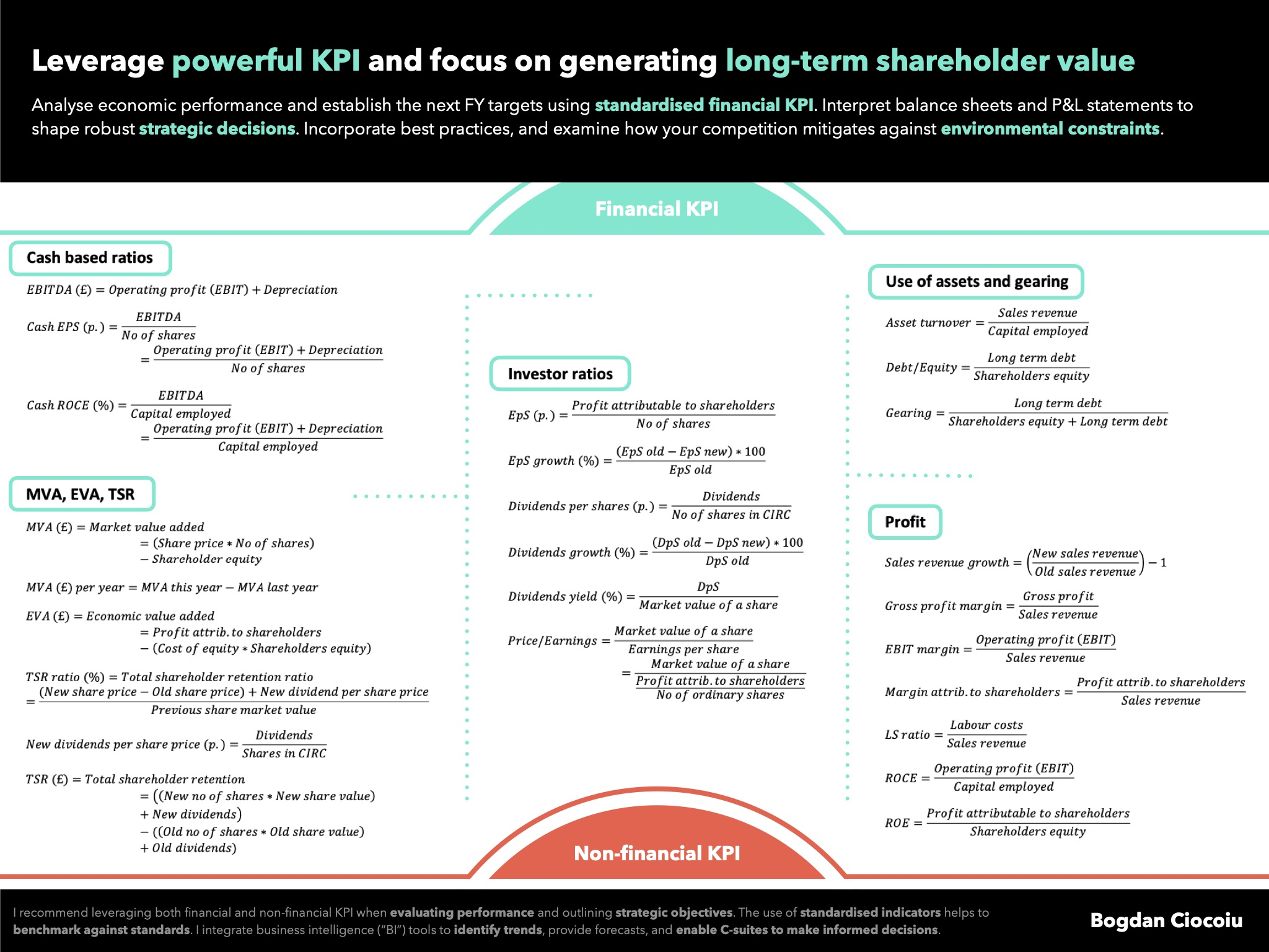 Leverage powerful financial drivers to create long-term shareholder value