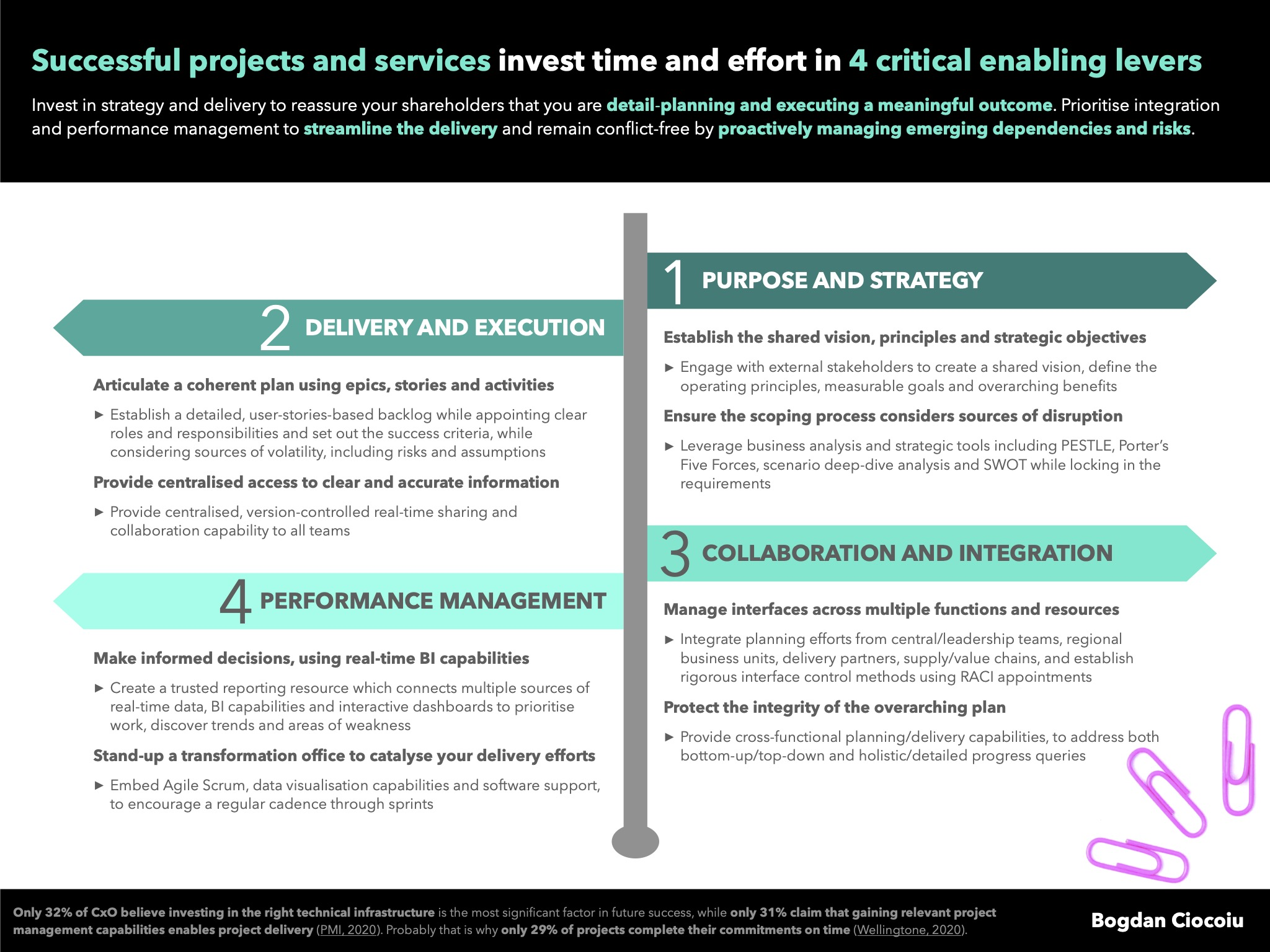 Invest in the four value-generating levers specific to project and programme management