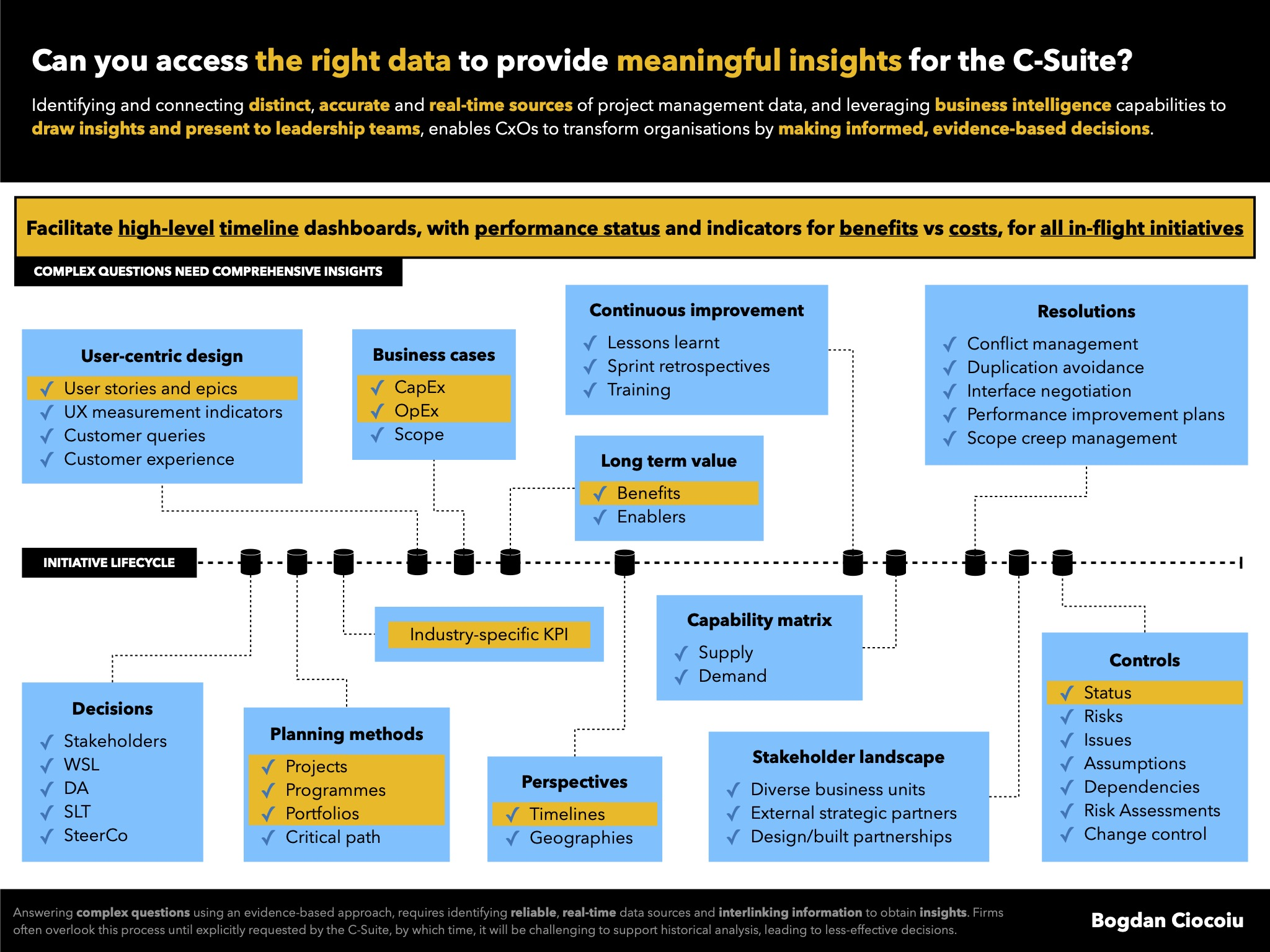 Can you access the right data to provide meaningful insights for the C-Suite?