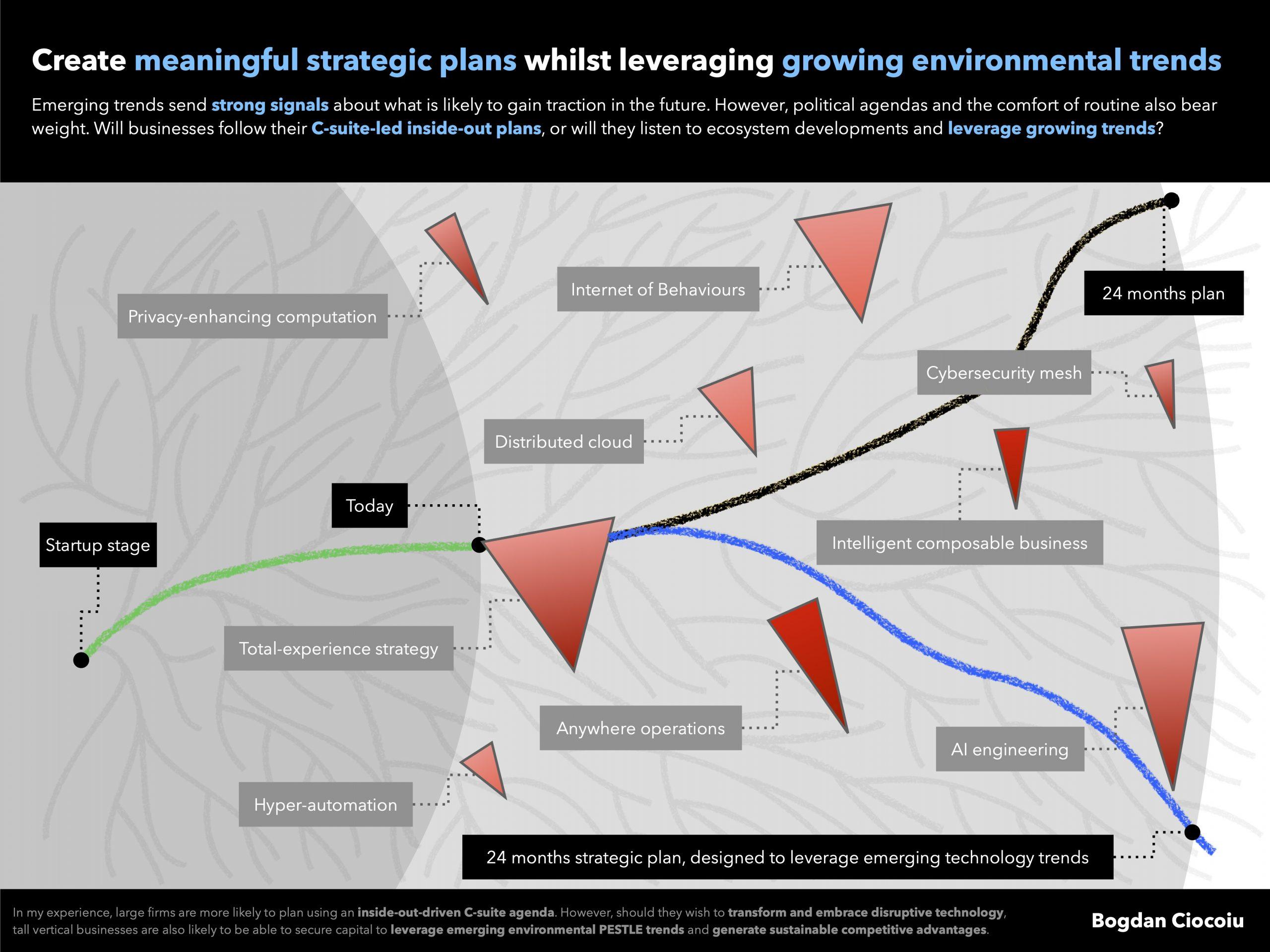 Leverage growing environmental trends - Bogdan Ciocoiu