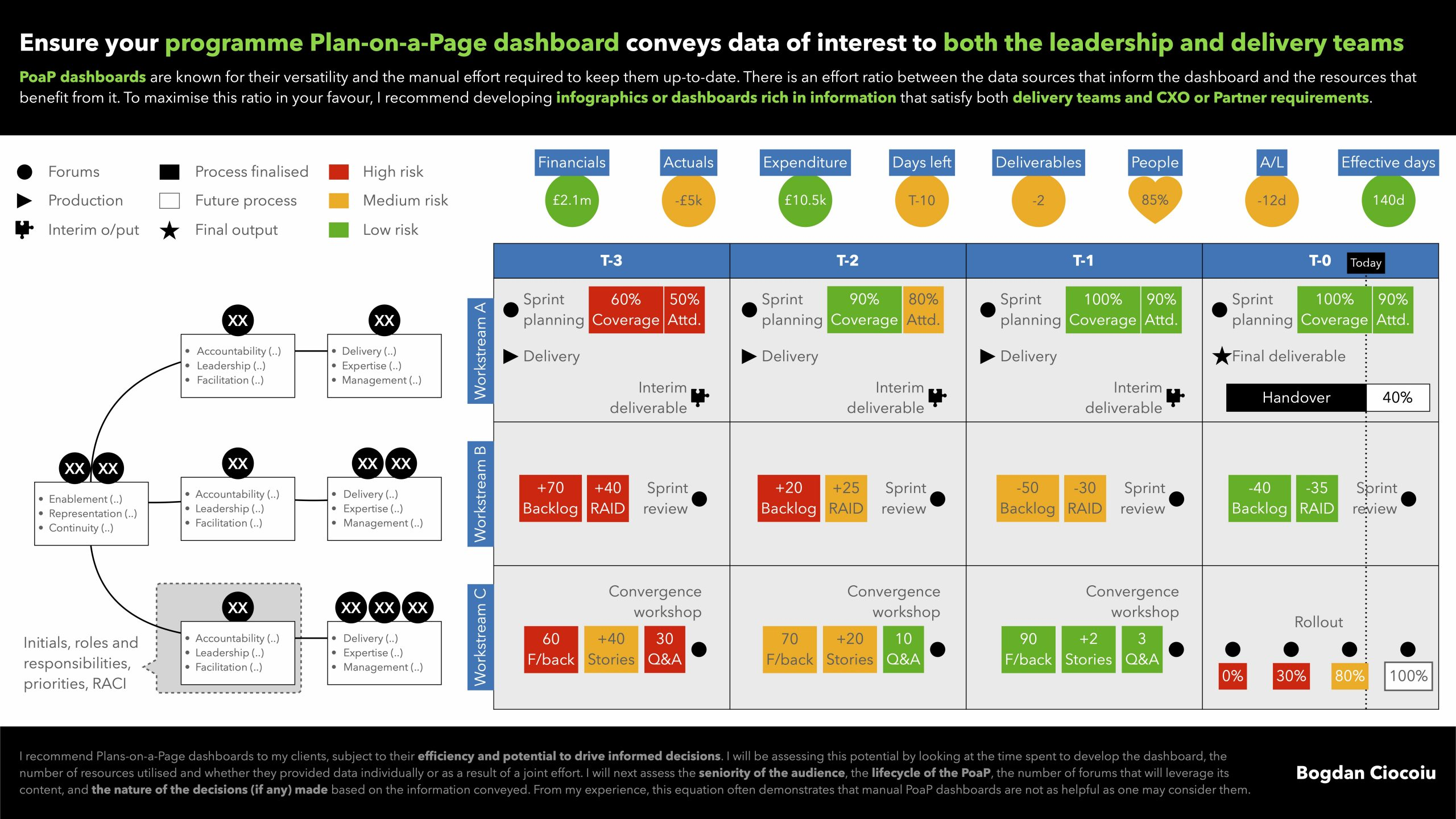 Ensure your programme Plan-on-a-Page dashboard conveys data of interest to both the leadership and delivery teams - Bogdan Ciocoiu